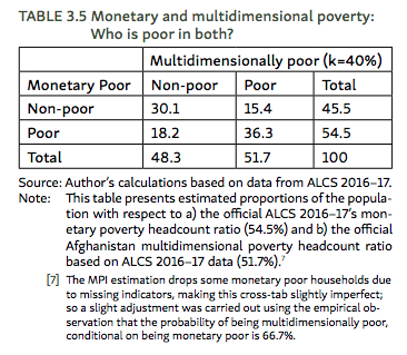New Afghan Multidimensional Poverty Report | MPPN